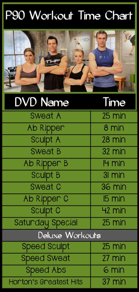 dvd-time-chart