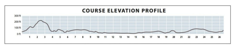 MCM elevation